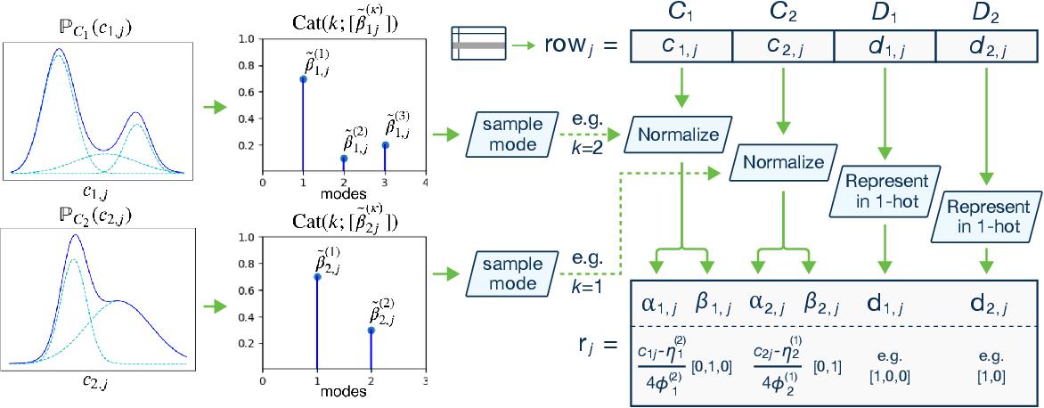 Figure 2 for Modeling Tabular data using Conditional GAN
