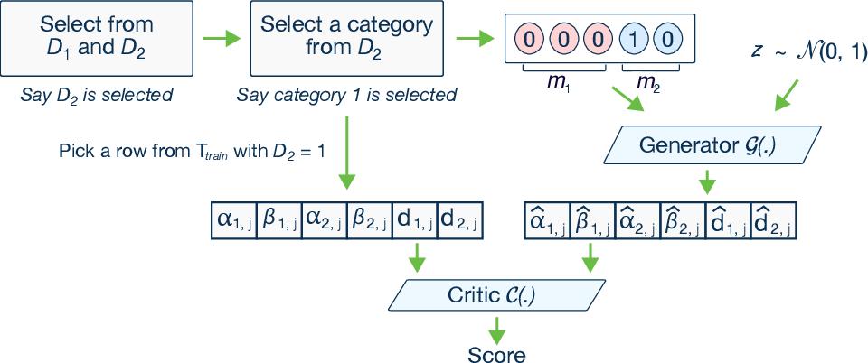 Figure 4 for Modeling Tabular data using Conditional GAN