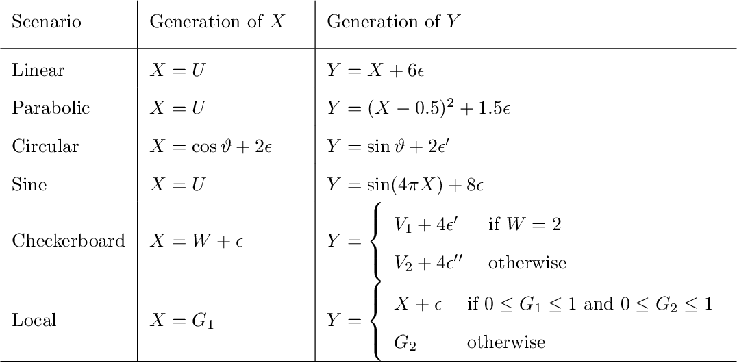 Figure 2 for Testing Independence with the Binary Expansion Randomized Ensemble Test