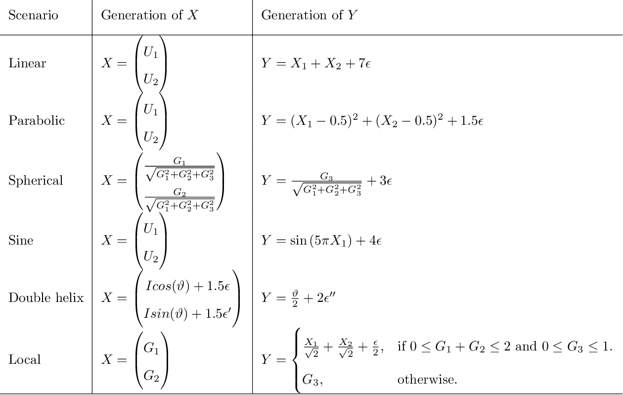 Figure 4 for Testing Independence with the Binary Expansion Randomized Ensemble Test