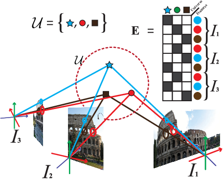 Figure 1 for All Graphs Lead to Rome: Learning Geometric and Cycle-Consistent Representations with Graph Convolutional Networks