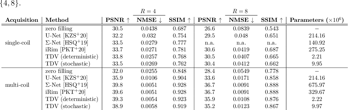 Figure 2 for Bayesian Uncertainty Estimation of Learned Variational MRI Reconstruction