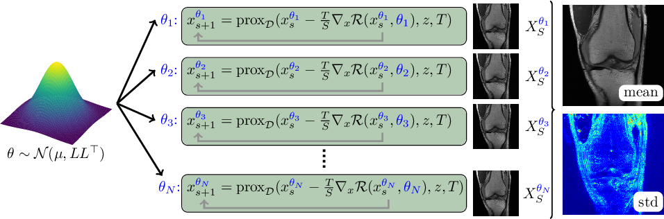 Figure 1 for Bayesian Uncertainty Estimation of Learned Variational MRI Reconstruction