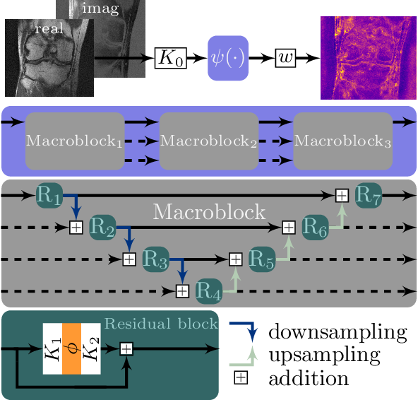 Figure 3 for Bayesian Uncertainty Estimation of Learned Variational MRI Reconstruction