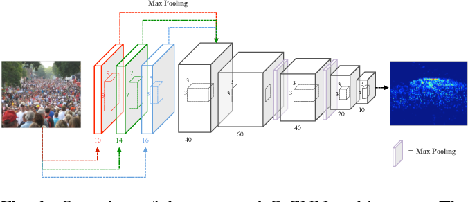 Figure 1 for A Real-Time Deep Network for Crowd Counting
