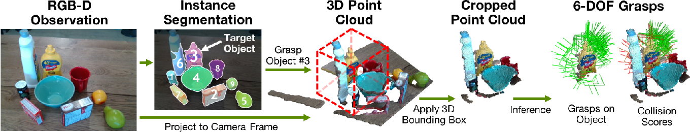 Figure 2 for 6-DOF Grasping for Target-driven Object Manipulation in Clutter