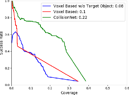 Figure 4 for 6-DOF Grasping for Target-driven Object Manipulation in Clutter