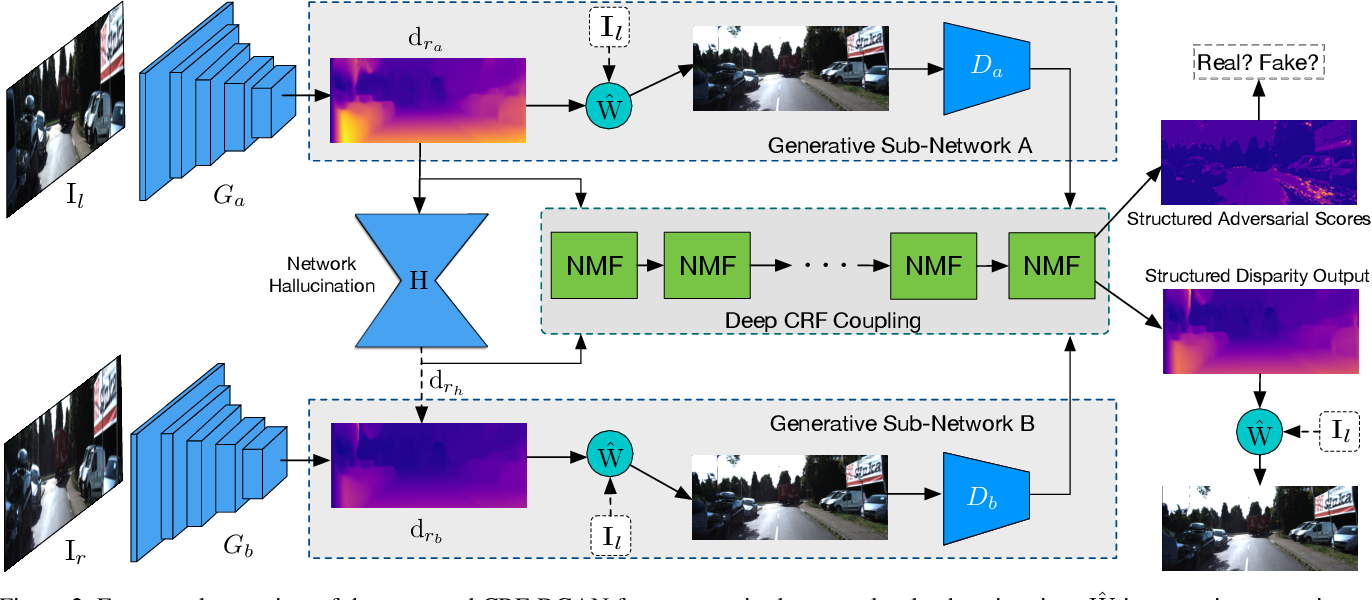 Figure 3 for Structured Coupled Generative Adversarial Networks for Unsupervised Monocular Depth Estimation