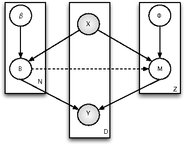 Figure 1 for Co-Multistage of Multiple Classifiers for Imbalanced Multiclass Learning