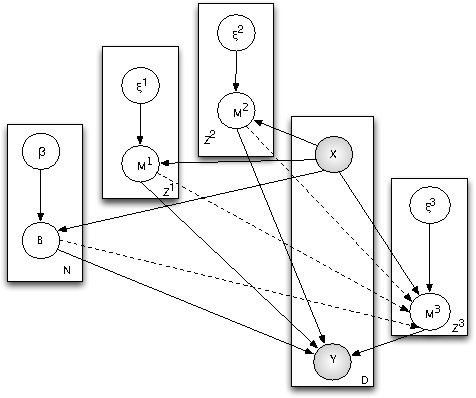 Figure 3 for Co-Multistage of Multiple Classifiers for Imbalanced Multiclass Learning