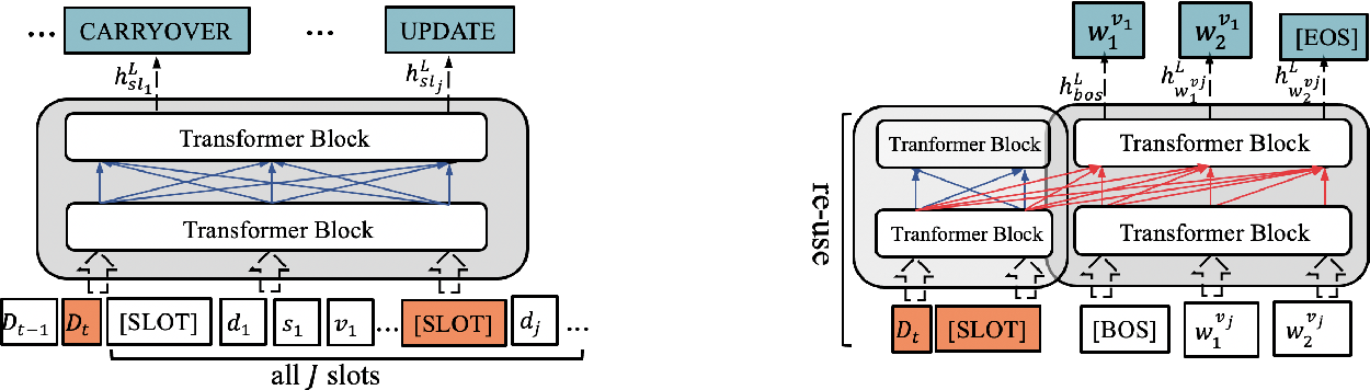 Figure 3 for Multi-Domain Dialogue State Tracking -- A Purely Transformer-Based Generative Approach