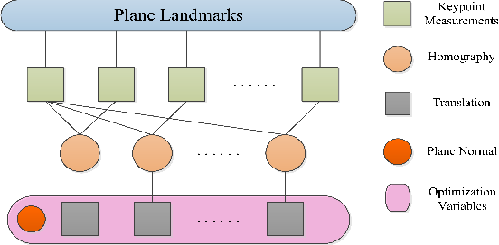 Figure 3 for GPO: Global Plane Optimization for Fast and Accurate Monocular SLAM Initialization