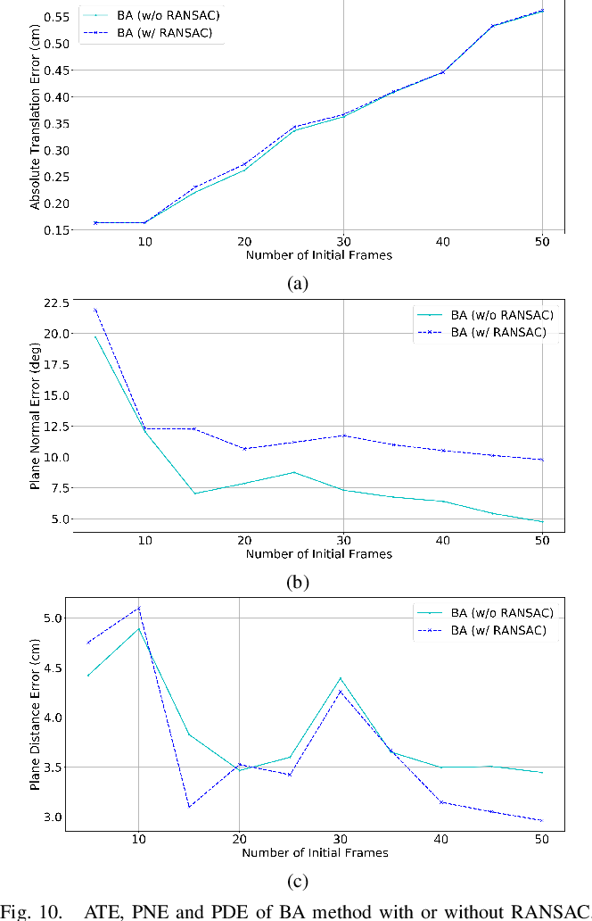 Figure 2 for GPO: Global Plane Optimization for Fast and Accurate Monocular SLAM Initialization