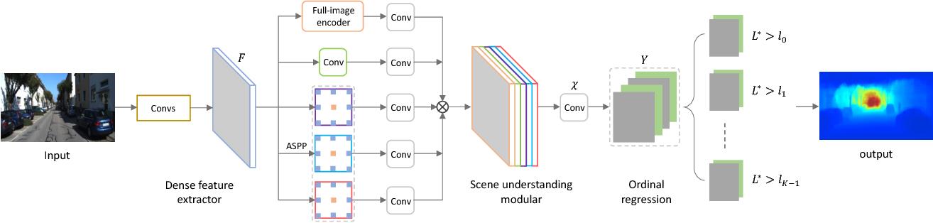 Figure 3 for Deep Ordinal Regression Network for Monocular Depth Estimation