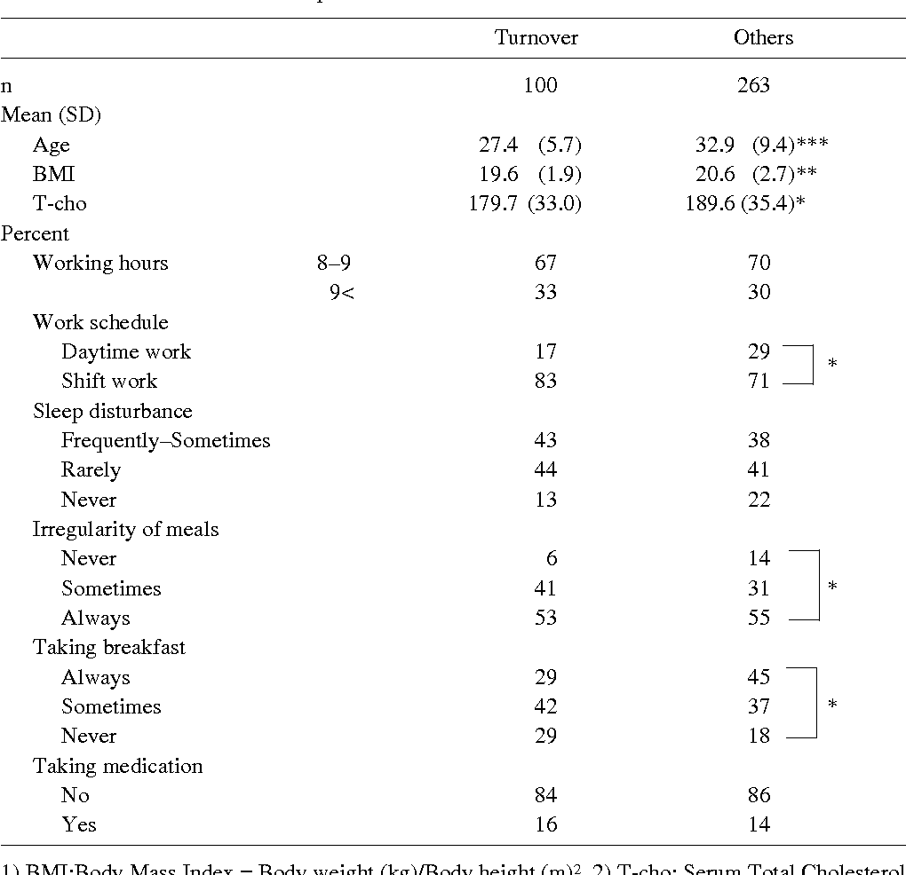 Relationship between turnover and periodic health check up data table 1 urtaz Images