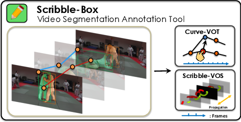 Figure 1 for ScribbleBox: Interactive Annotation Framework for Video Object Segmentation