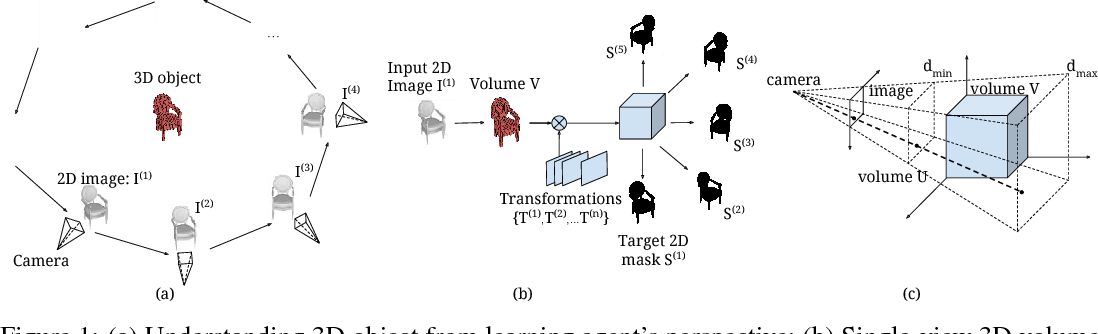 Figure 1 for Perspective Transformer Nets: Learning Single-View 3D Object Reconstruction without 3D Supervision
