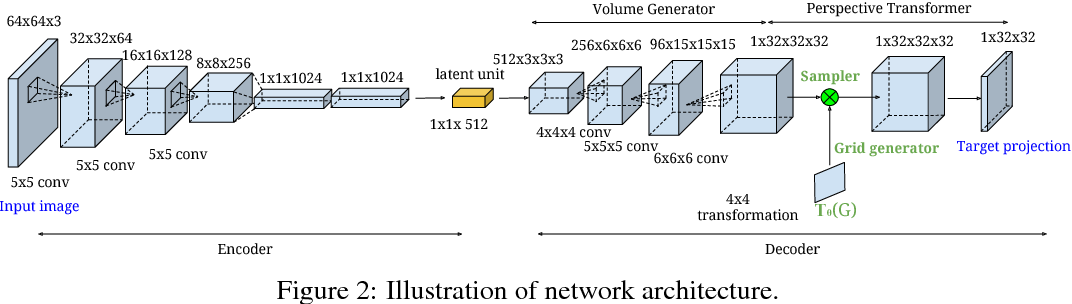 Figure 3 for Perspective Transformer Nets: Learning Single-View 3D Object Reconstruction without 3D Supervision
