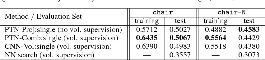 Figure 2 for Perspective Transformer Nets: Learning Single-View 3D Object Reconstruction without 3D Supervision