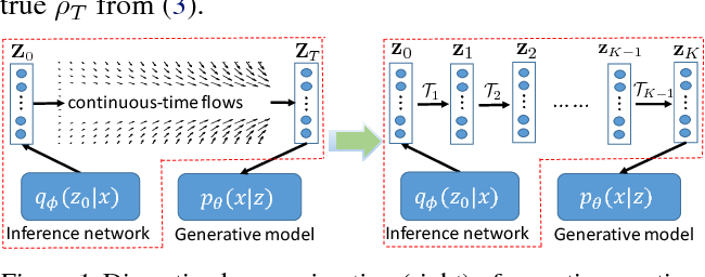 Figure 1 for Continuous-Time Flows for Efficient Inference and Density Estimation