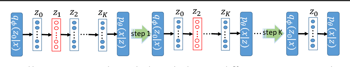 Figure 2 for Continuous-Time Flows for Efficient Inference and Density Estimation