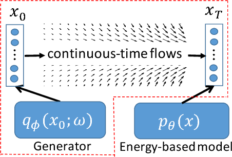 Figure 3 for Continuous-Time Flows for Efficient Inference and Density Estimation