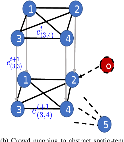 Figure 3 for Situation-Aware Pedestrian Trajectory Prediction with Spatio-Temporal Attention Model
