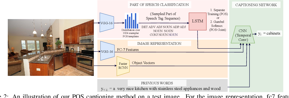 Figure 2 for Diverse and Controllable Image Captioning with Part-of-Speech Guidance