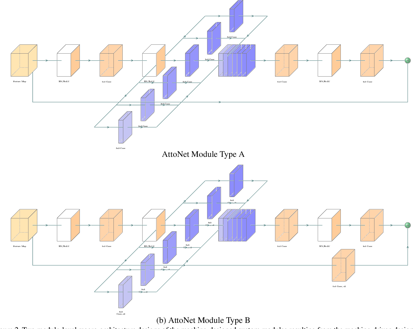 Figure 2 for AttoNets: Compact and Efficient Deep Neural Networks for the Edge via Human-Machine Collaborative Design
