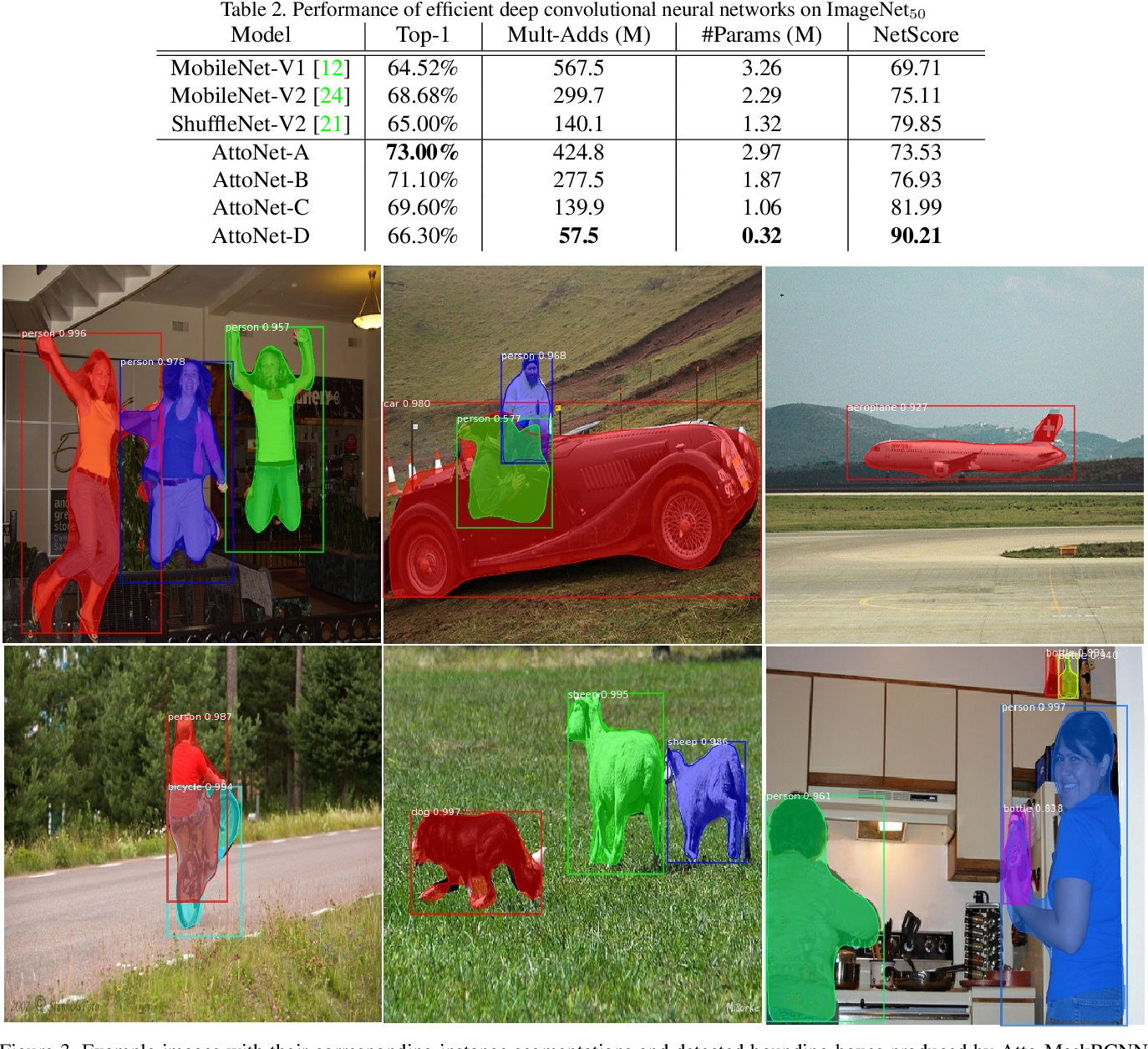 Figure 3 for AttoNets: Compact and Efficient Deep Neural Networks for the Edge via Human-Machine Collaborative Design