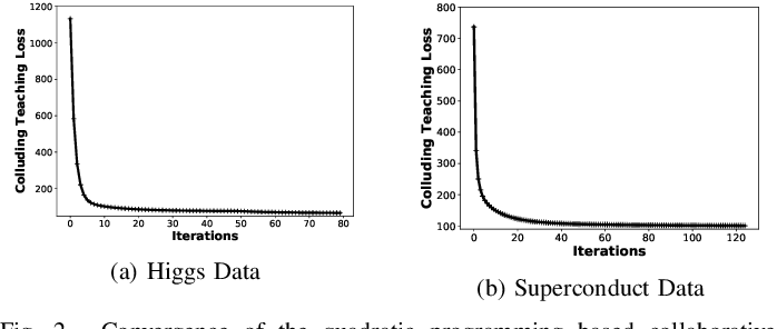 Figure 2 for Collaborative and Privacy-Preserving Machine Teaching via Consensus Optimization