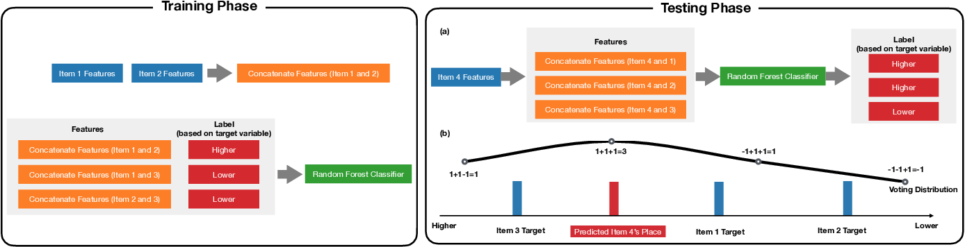 Figure 1 for L2P: An Algorithm for Estimating Heavy-tailed Outcomes