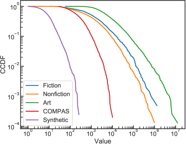 Figure 3 for L2P: An Algorithm for Estimating Heavy-tailed Outcomes