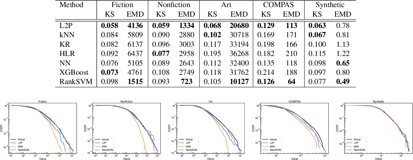 Figure 4 for L2P: An Algorithm for Estimating Heavy-tailed Outcomes