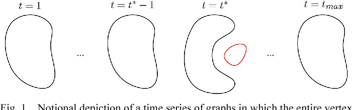Figure 1 for Anomaly Detection in Time Series of Graphs using Fusion of Graph Invariants