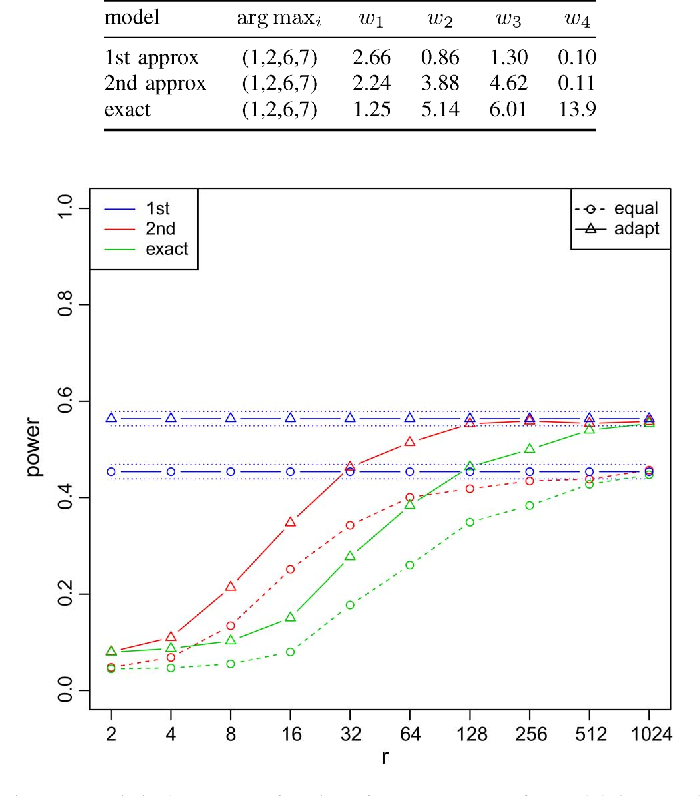Figure 2 for Anomaly Detection in Time Series of Graphs using Fusion of Graph Invariants