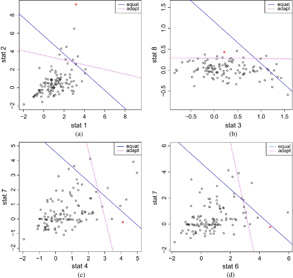Figure 3 for Anomaly Detection in Time Series of Graphs using Fusion of Graph Invariants