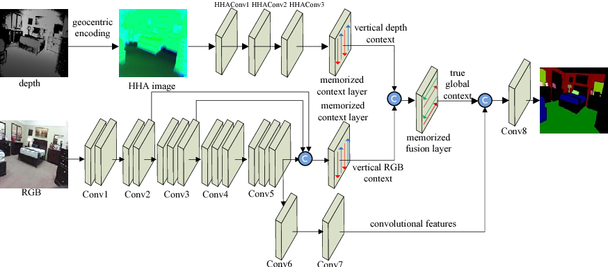 Figure 3 for LSTM-CF: Unifying Context Modeling and Fusion with LSTMs for RGB-D Scene Labeling