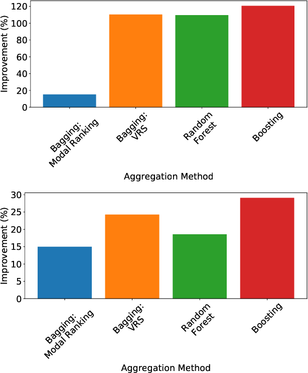 Figure 3 for Improving Label Ranking Ensembles using Boosting Techniques