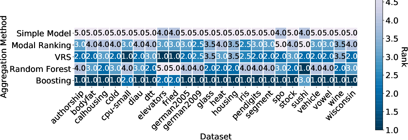 Figure 4 for Improving Label Ranking Ensembles using Boosting Techniques