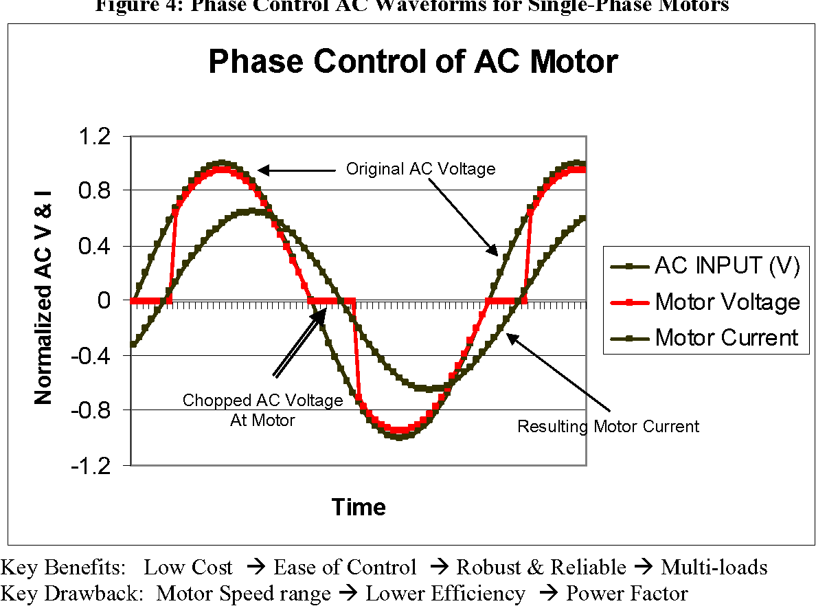 Phase Control Alternatives For Single Ac Motors Offer Smart Motor Speed Circuit Low Cost Solutions Semantic Scholar