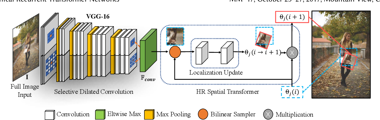 Figure 3 for Unconstrained Fashion Landmark Detection via Hierarchical Recurrent Transformer Networks