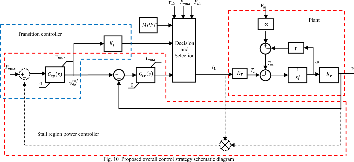 New Overall Control Strategy For Wind Energy Conversion Systems In Mppt Circuit Diagram And Stall Regions