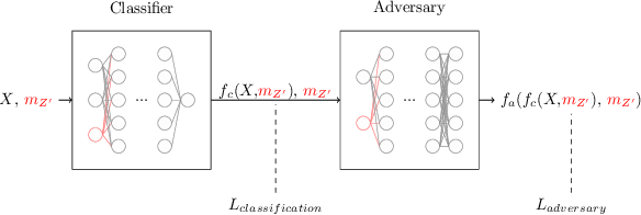 Figure 2 for Decorrelated Jet Substructure Tagging using Adversarial Neural Networks