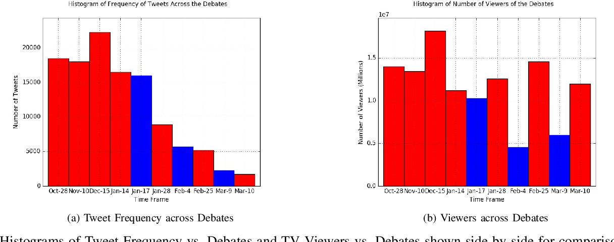 Figure 1 for Event Outcome Prediction using Sentiment Analysis and Crowd Wisdom in Microblog Feeds
