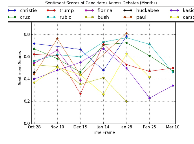 Figure 4 for Event Outcome Prediction using Sentiment Analysis and Crowd Wisdom in Microblog Feeds