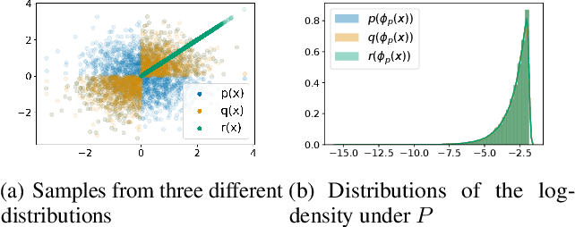 Figure 1 for Understanding Failures in Out-of-Distribution Detection with Deep Generative Models