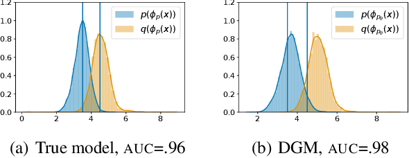 Figure 3 for Understanding Failures in Out-of-Distribution Detection with Deep Generative Models
