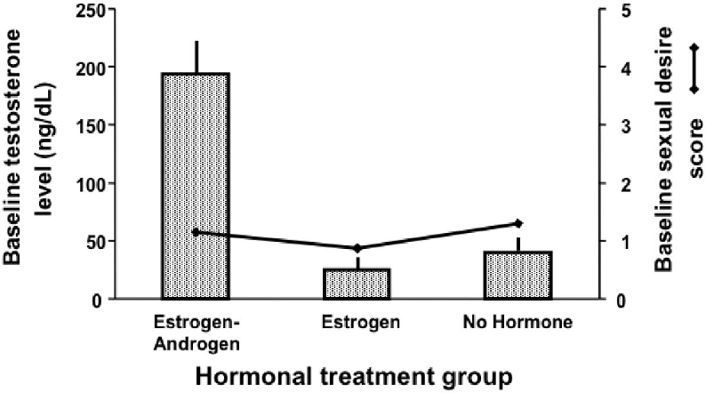 Figure 1 from Increasing women's sexual desire: The