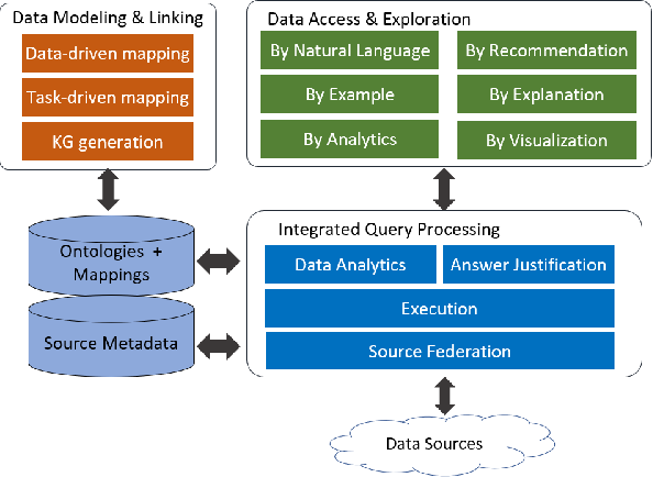 Figure 3 for INODE: Building an End-to-End Data Exploration System in Practice [Extended Vision]